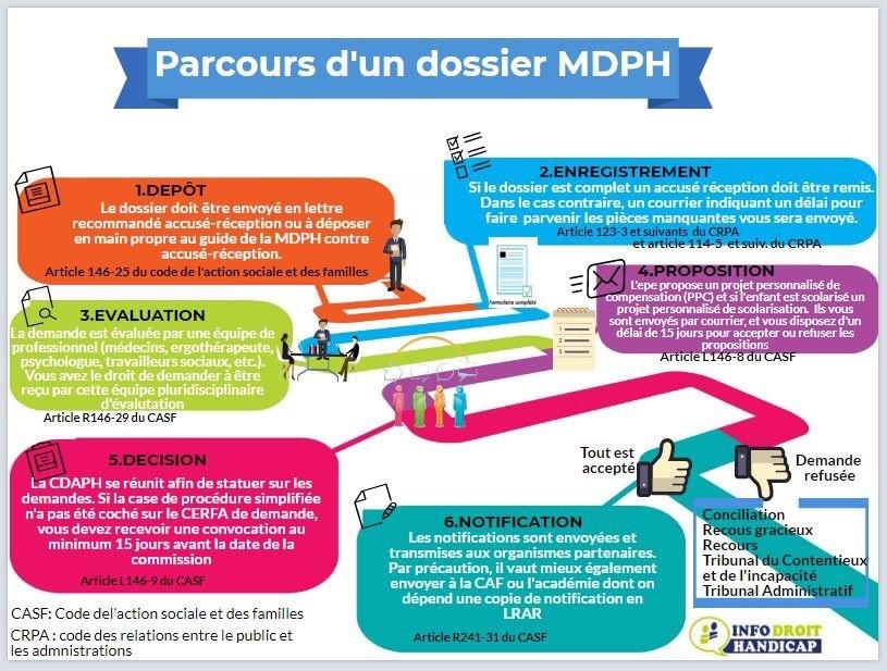 MDPH aménagements scolaires bilan psychomotricité