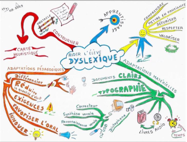 DYS Dyslexique Dyslexie psychomotricite