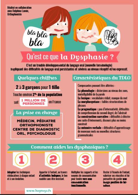 Dysphasie Dysphasique troubles langages psychomotricien