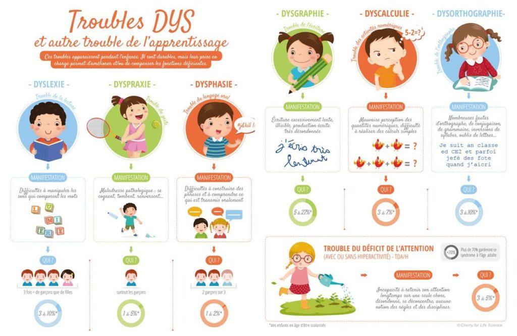 Troubles DYS Dyslexie Dyspraxie Dysgraphie